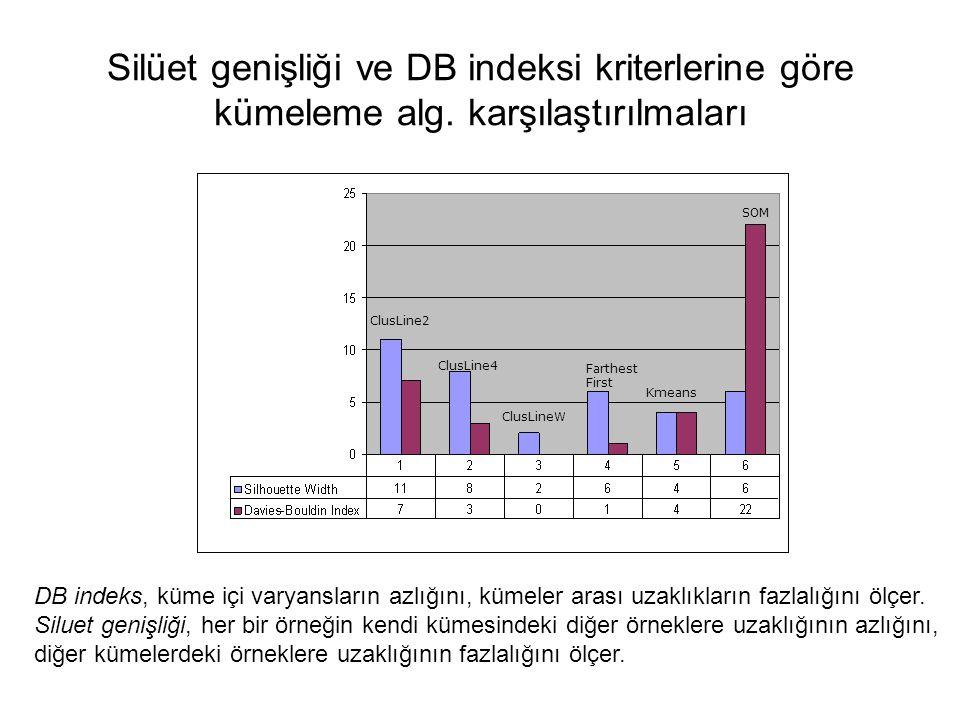 Silüet genişliği ve DB indeksi kriterlerine göre kümeleme alg