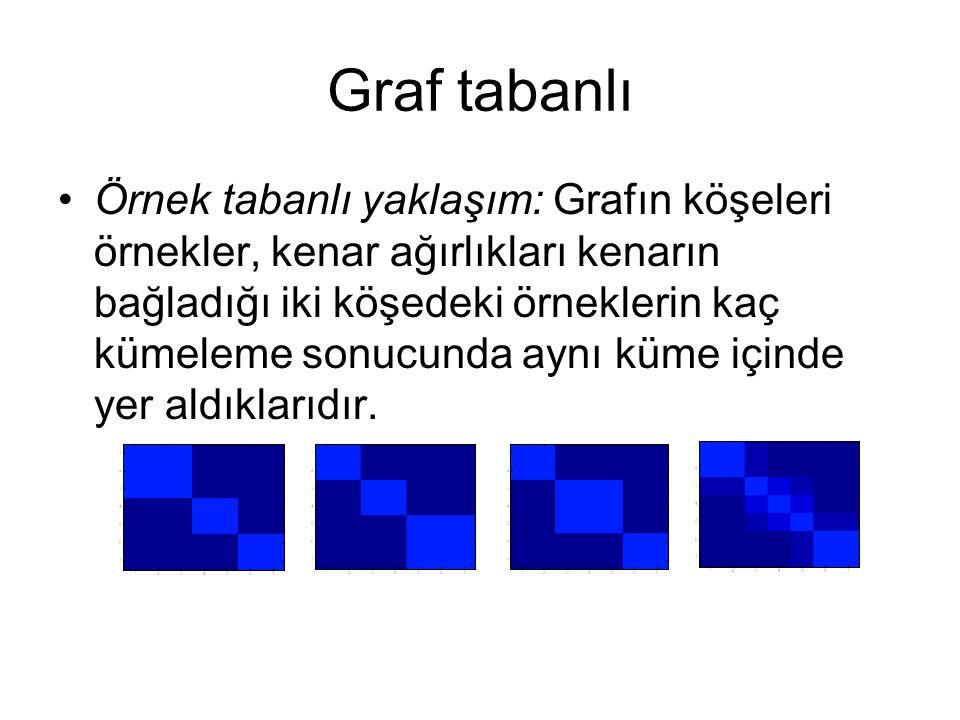 Graf tabanlı