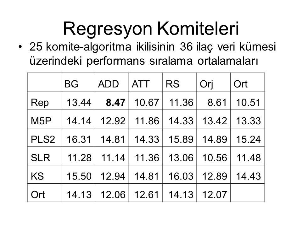 Regresyon Komiteleri 25 komite-algoritma ikilisinin 36 ilaç veri kümesi üzerindeki performans sıralama ortalamaları.