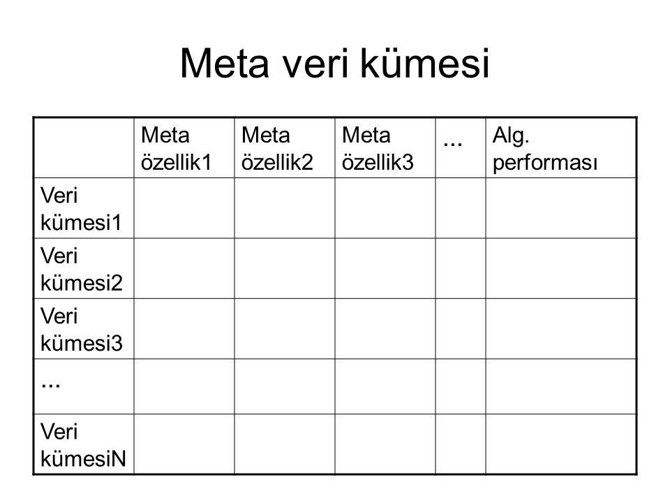 Meta veri kümesi ... Meta özellik1 Meta özellik2 Meta özellik3