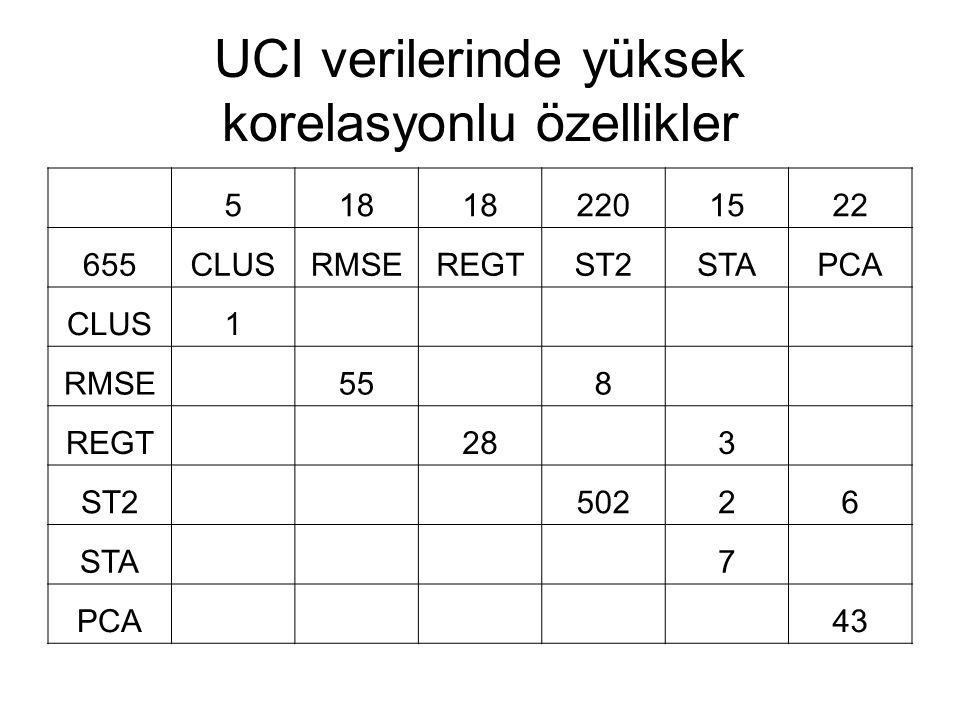 UCI verilerinde yüksek korelasyonlu özellikler