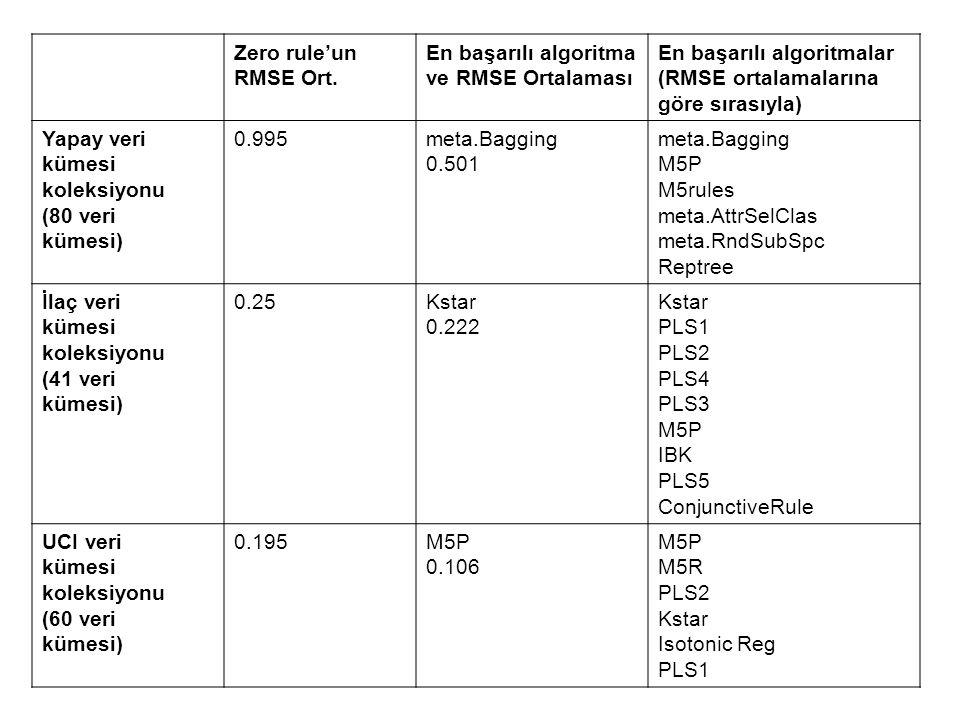 Zero rule'un RMSE Ort. En başarılı algoritma. ve RMSE Ortalaması. En başarılı algoritmalar. (RMSE ortalamalarına.
