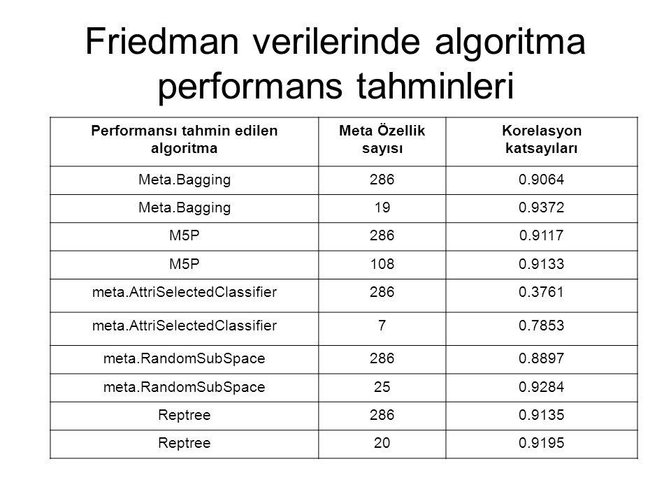 Friedman verilerinde algoritma performans tahminleri