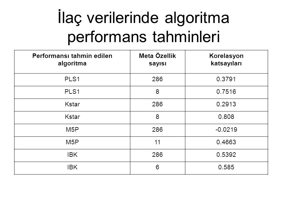 İlaç verilerinde algoritma performans tahminleri