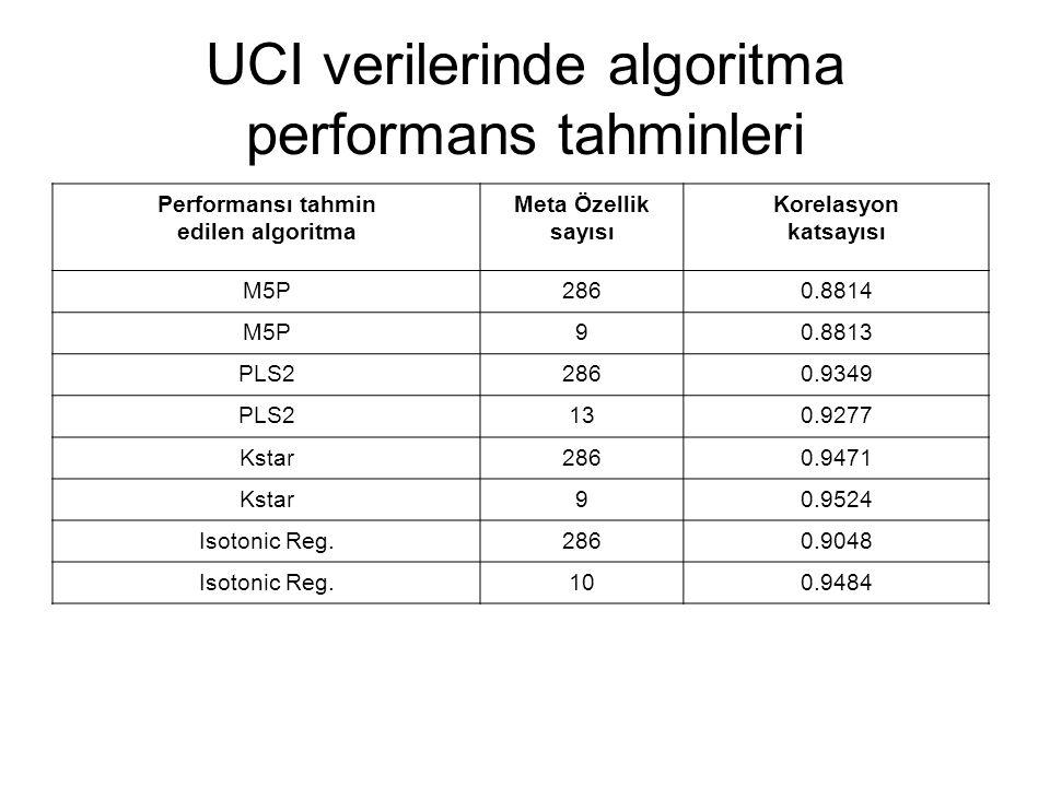 UCI verilerinde algoritma performans tahminleri