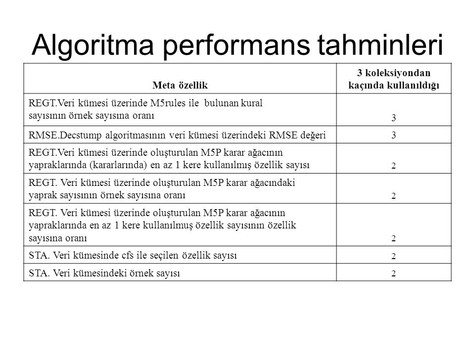Algoritma performans tahminleri