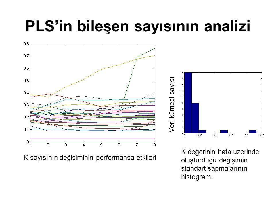 PLS'in bileşen sayısının analizi