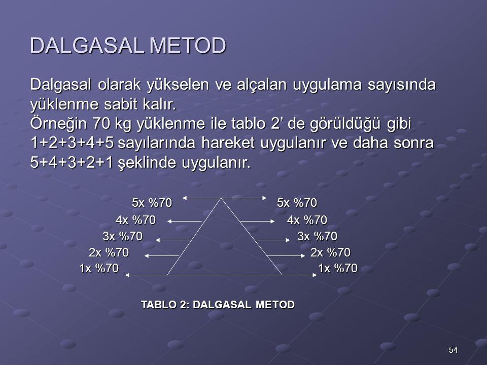 DALGASAL METOD Dalgasal olarak yükselen ve alçalan uygulama sayısında yüklenme sabit kalır.