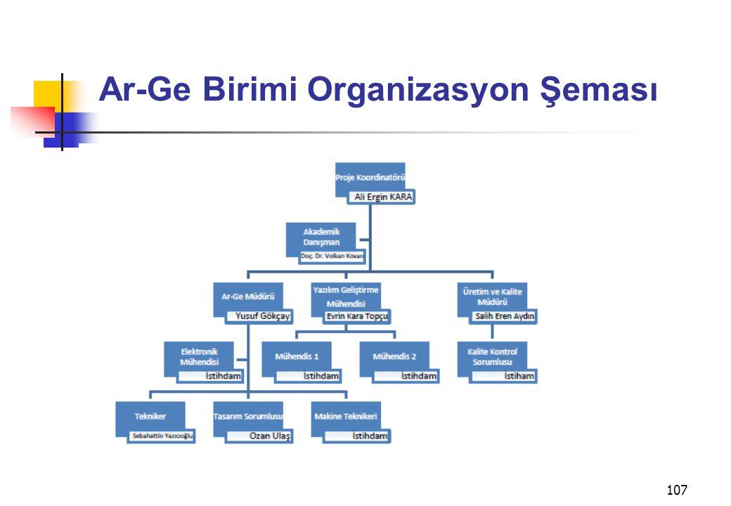 Ar-Ge Birimi Organizasyon Şeması
