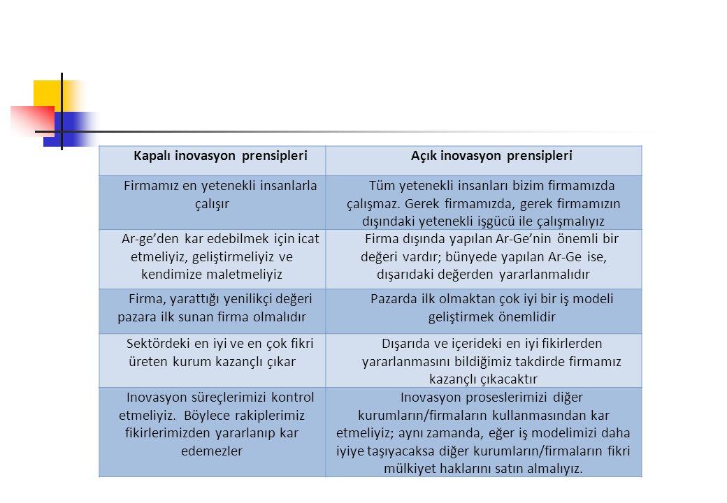Kapalı inovasyon prensipleri Açık inovasyon prensipleri