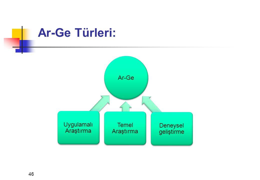 Ar-Ge Türleri: Ar-Ge Uygulamalı Araştırma Temel Araştırma