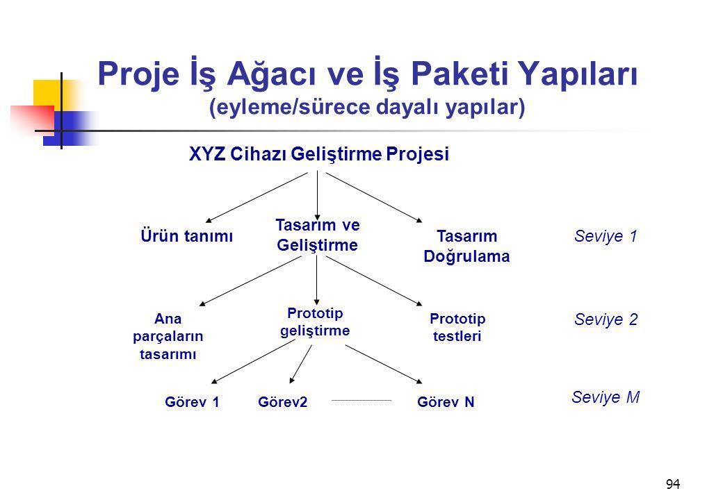 Proje İş Ağacı ve İş Paketi Yapıları (eyleme/sürece dayalı yapılar)