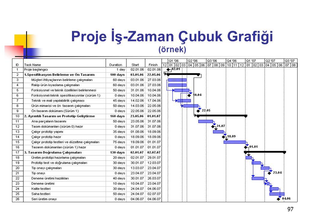 Proje İş-Zaman Çubuk Grafiği (örnek)