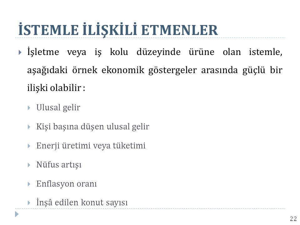İSTEMLE İLİŞKİLİ ETMENLER