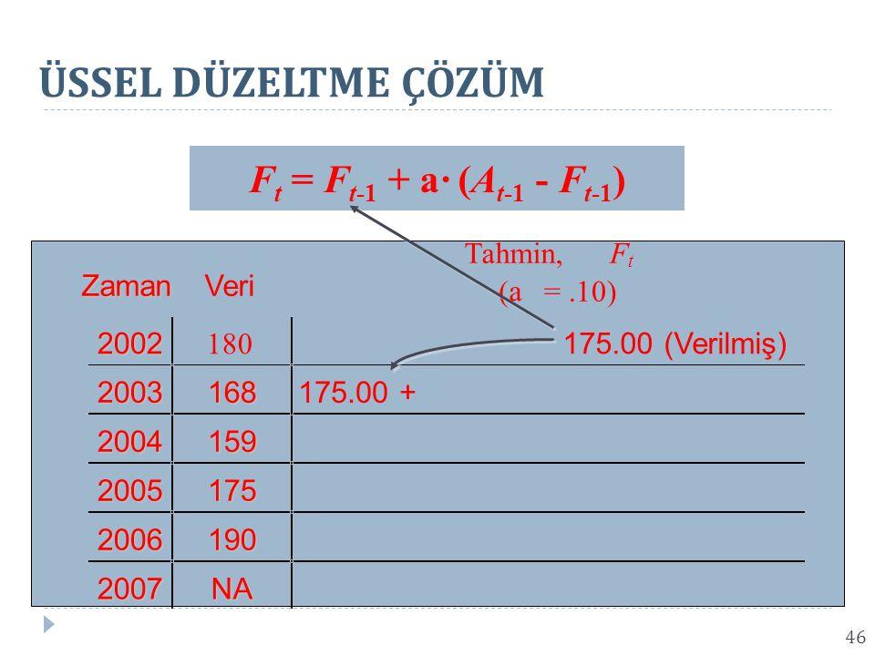 ÜSSEL DÜZELTME ÇÖZÜM Ft = Ft-1 + a· (At-1 - Ft-1) 175.00 + Tahmin, F
