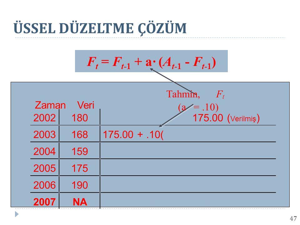 ÜSSEL DÜZELTME ÇÖZÜM Ft = Ft-1 + a· (At-1 - Ft-1) Tahmin, F Zaman Veri