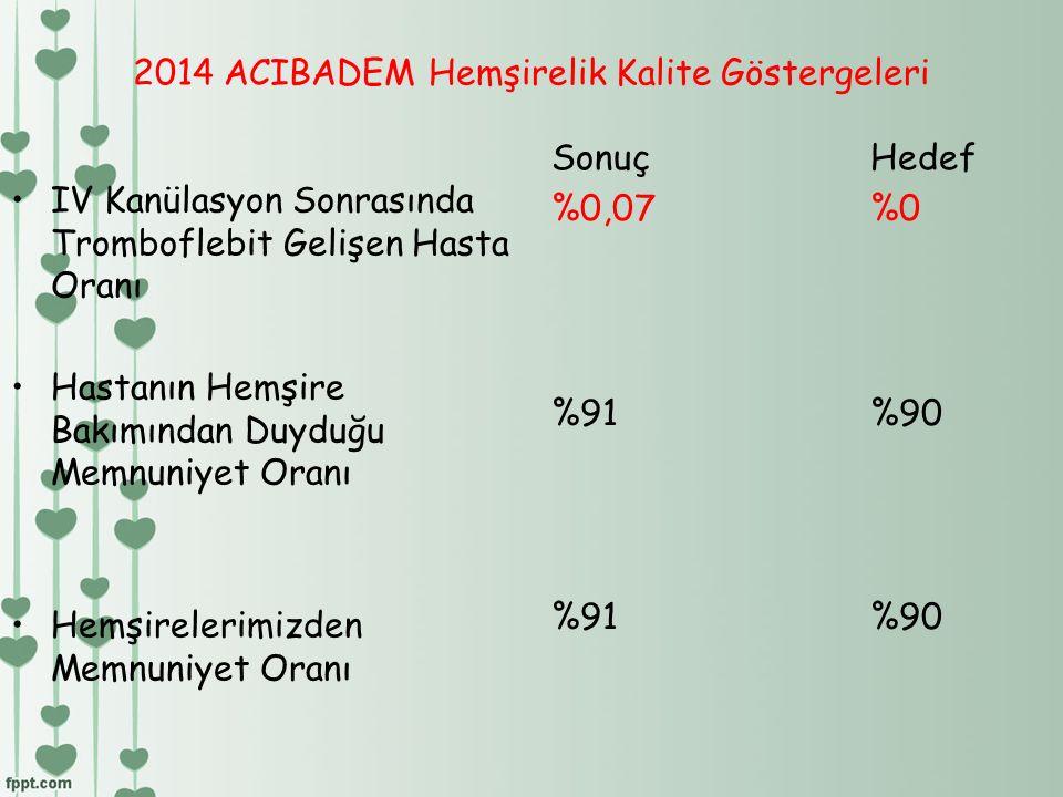 2014 ACIBADEM Hemşirelik Kalite Göstergeleri