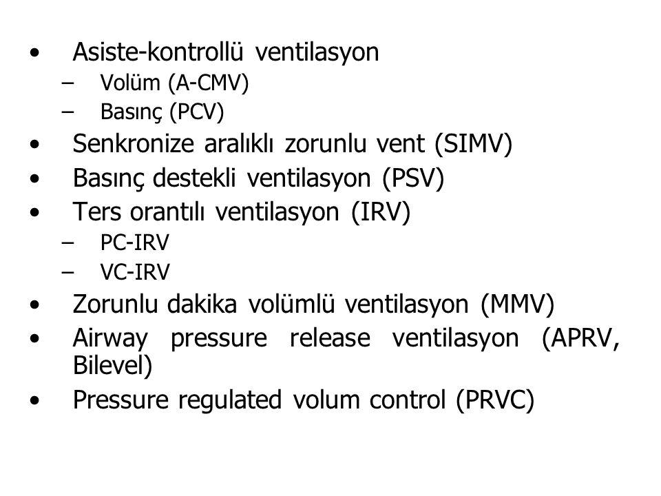 Asiste-kontrollü ventilasyon