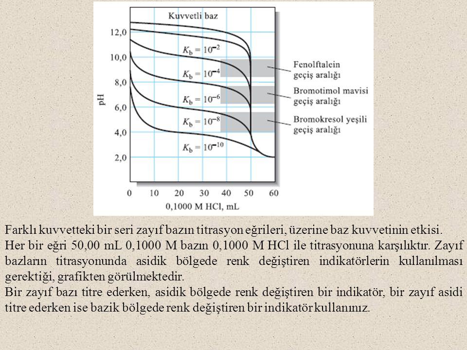 Farklı kuvvetteki bir seri zayıf bazın titrasyon eğrileri, üzerine baz kuvvetinin etkisi.