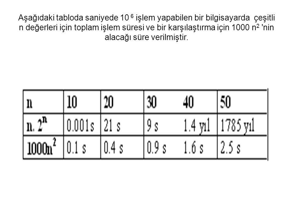 Aşağıdaki tabloda saniyede 10 6 işlem yapabilen bir bilgisayarda çeşitli n değerleri için toplam işlem süresi ve bir karşılaştırma için 1000 n2 nin alacağı süre verilmiştir.