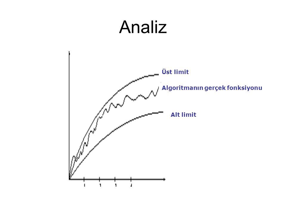 Analiz Üst limit Algoritmanın gerçek fonksiyonu Alt limit