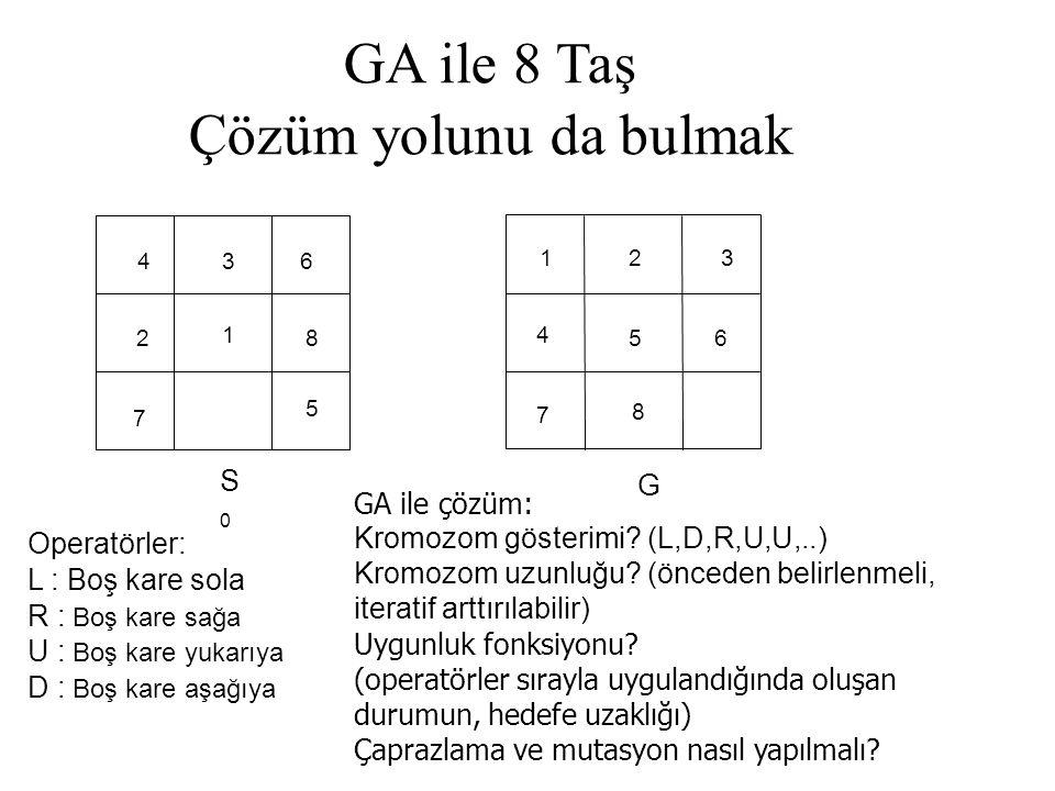 GA ile 8 Taş Çözüm yolunu da bulmak S0 G GA ile çözüm: