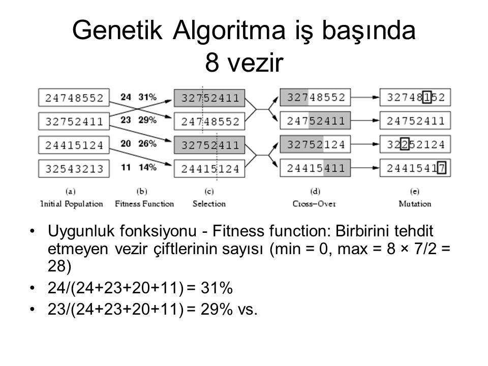 Genetik Algoritma iş başında 8 vezir