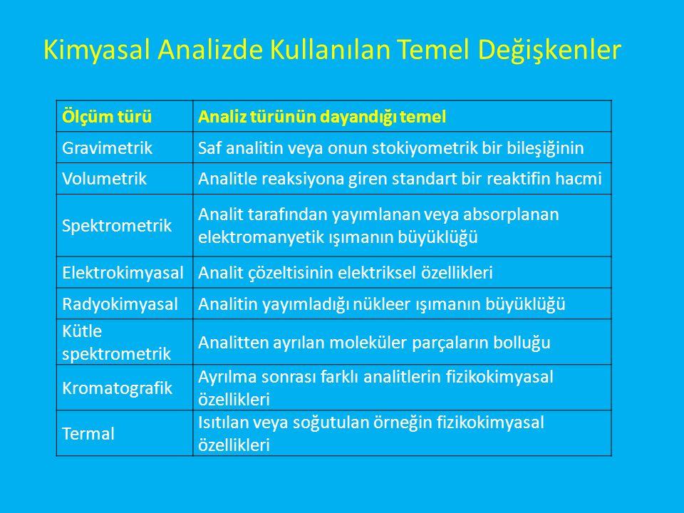 Kimyasal Analizde Kullanılan Temel Değişkenler