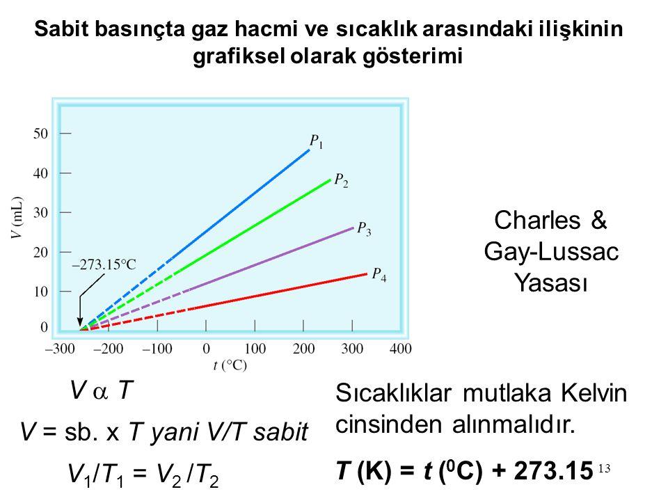 Charles & Gay-Lussac Yasası