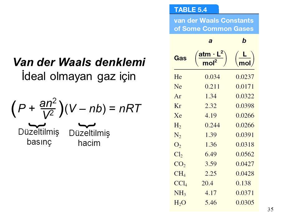 ( ) } } Van der Waals denklemi İdeal olmayan gaz için an2