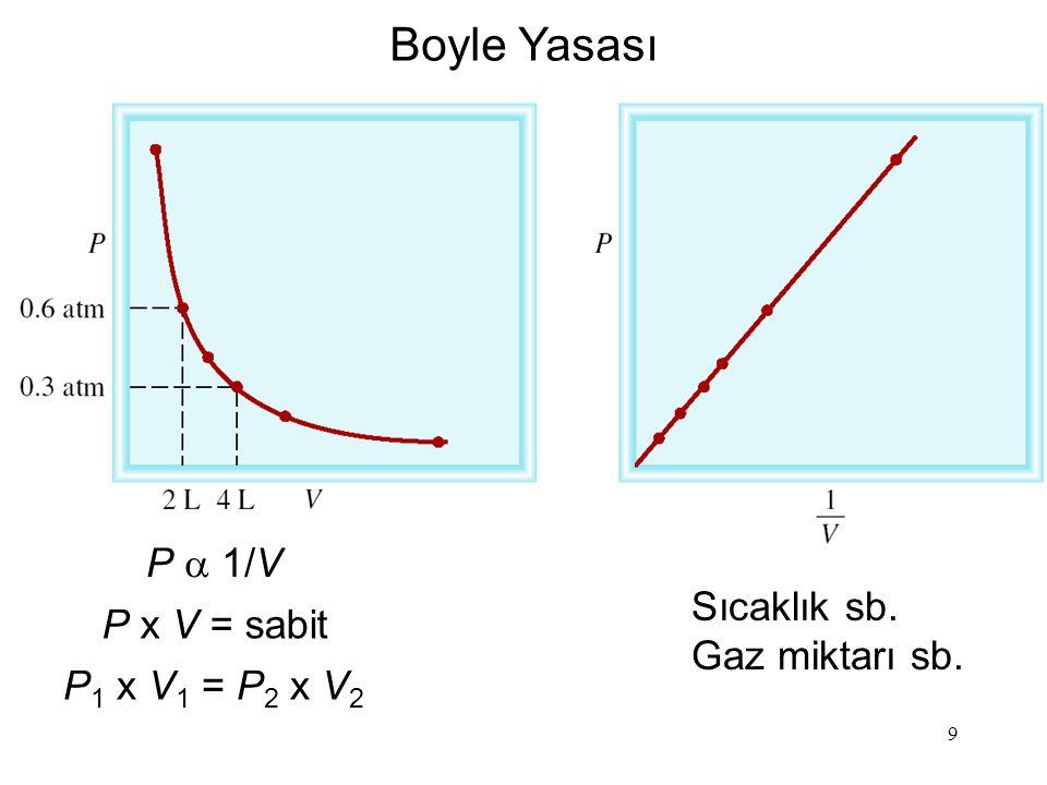 Boyle Yasası P a 1/V Sıcaklık sb. P x V = sabit Gaz miktarı sb.