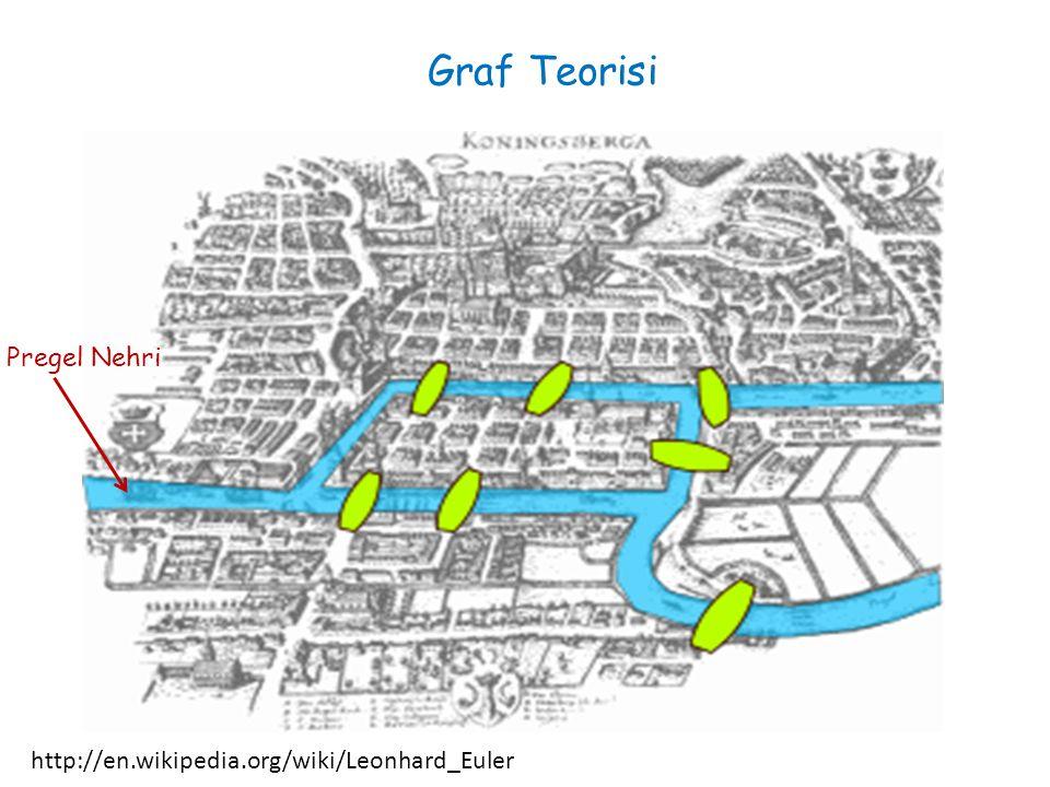 Graf Teorisi Pregel Nehri http://en.wikipedia.org/wiki/Leonhard_Euler