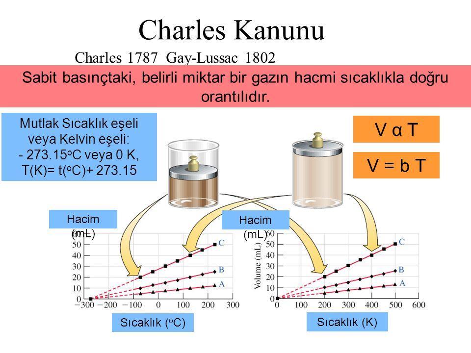 Mutlak Sıcaklık eşeli veya Kelvin eşeli: - 273.15oC veya 0 K,