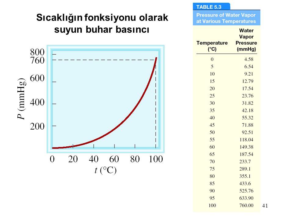 Sıcaklığın fonksiyonu olarak