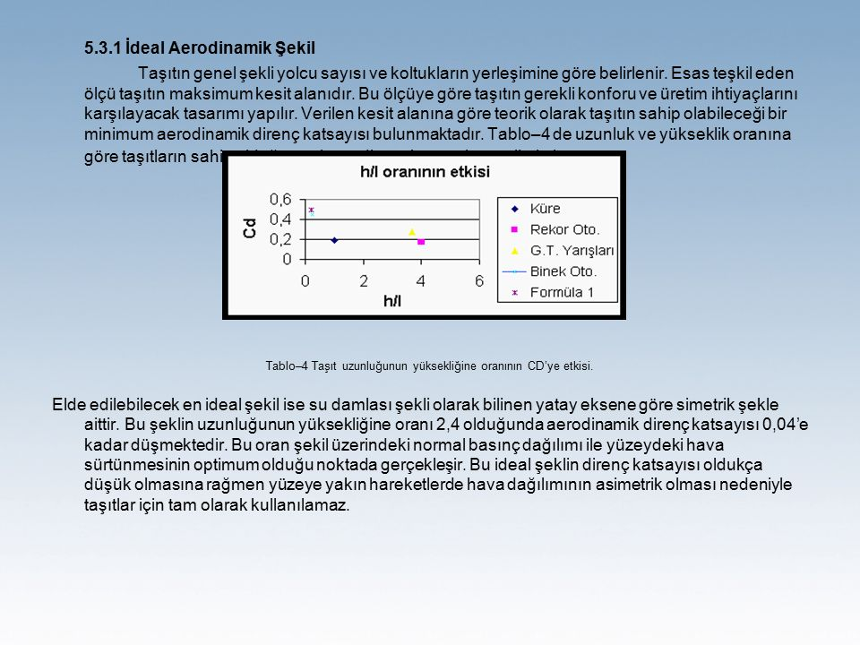 Tablo–4 Taşıt uzunluğunun yüksekliğine oranının CD'ye etkisi.