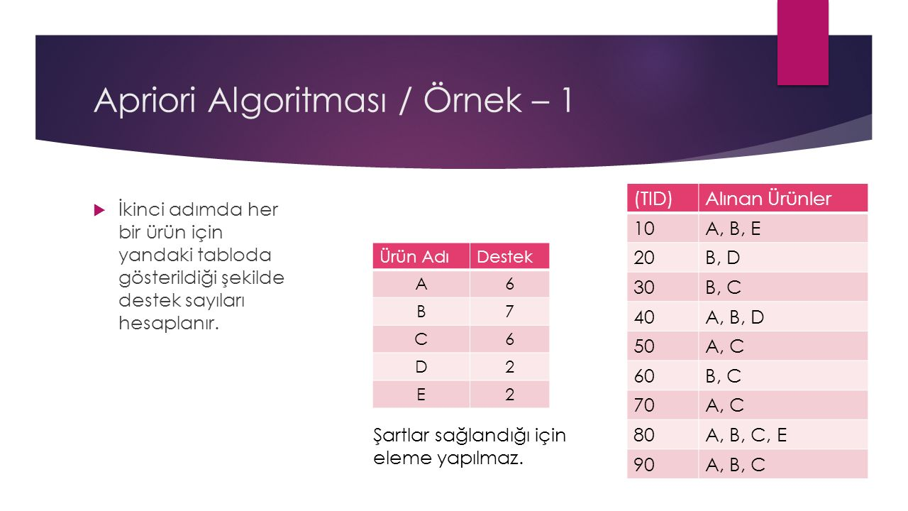 Apriori Algoritması / Örnek – 1