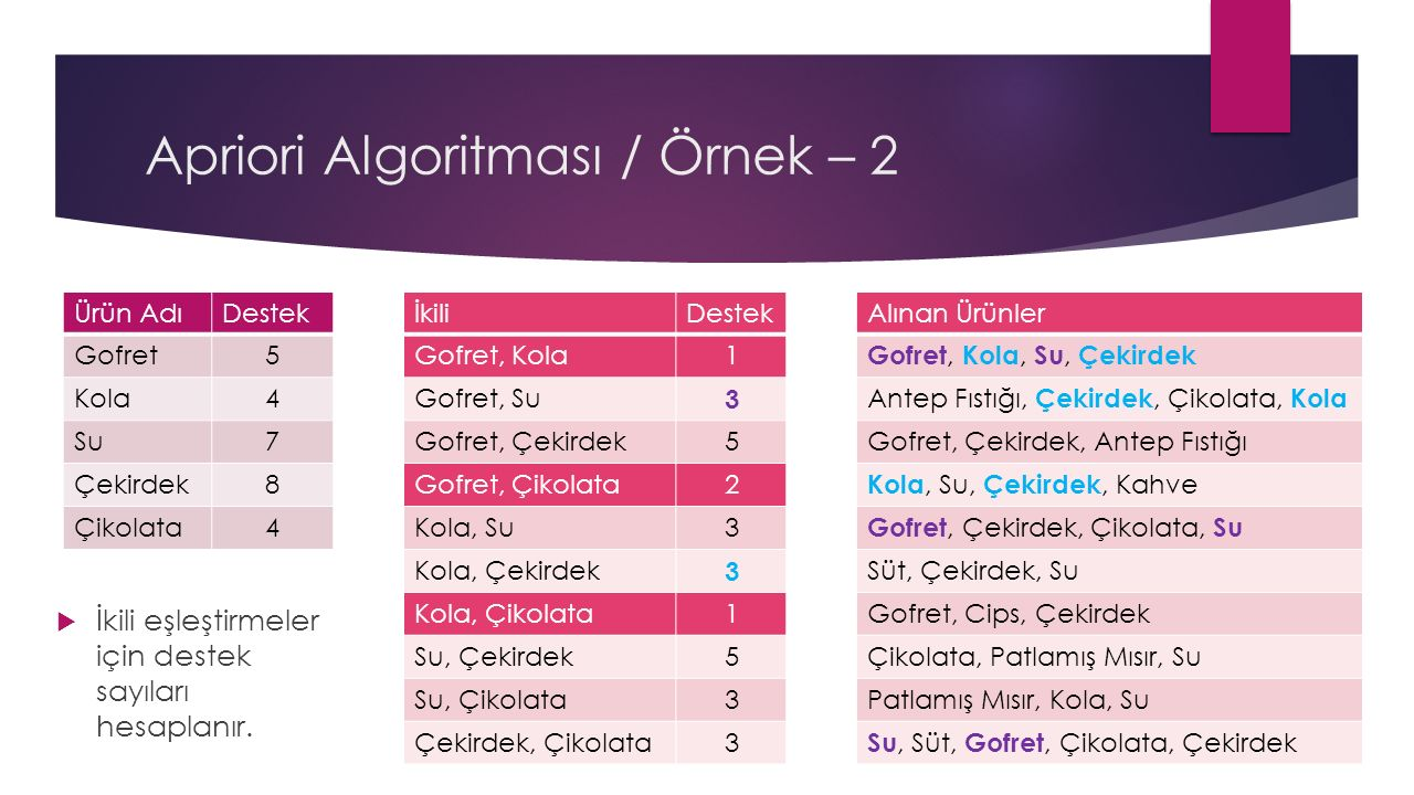 Apriori Algoritması / Örnek – 2