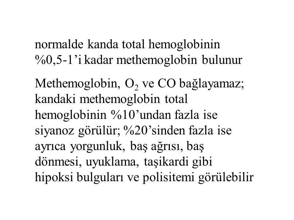 normalde kanda total hemoglobinin %0,5-1'i kadar methemoglobin bulunur