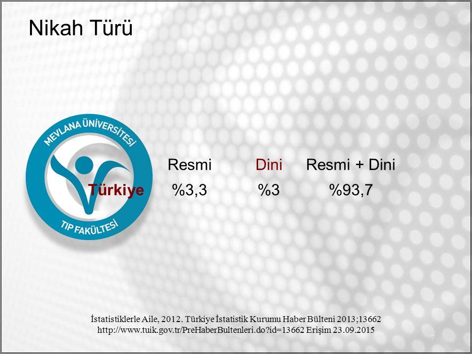 Nikah Türü Resmi Dini Resmi + Dini Türkiye %3,3 %3 %93,7