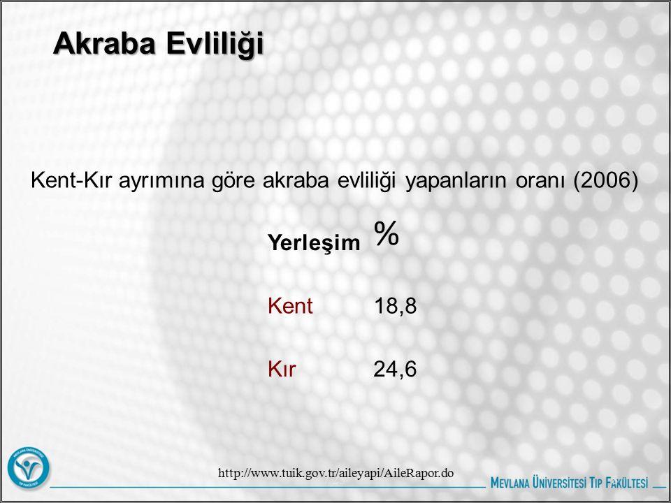 % Akraba Evliliği Yerleşim Kent 18,8 Kır 24,6