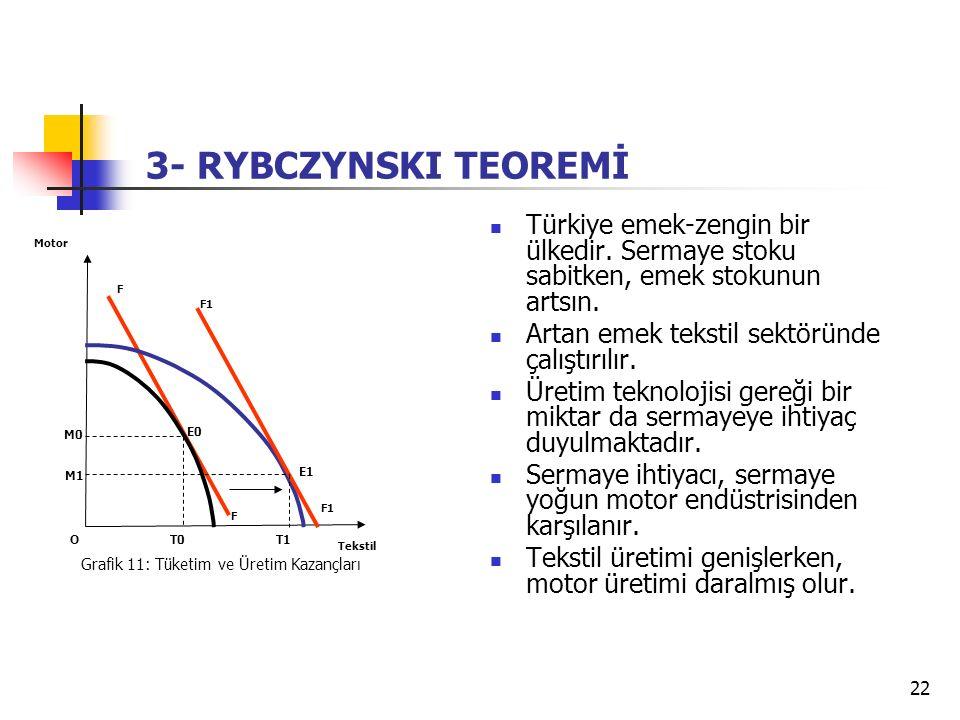 3- RYBCZYNSKI TEOREMİ Türkiye emek-zengin bir ülkedir. Sermaye stoku sabitken, emek stokunun artsın.