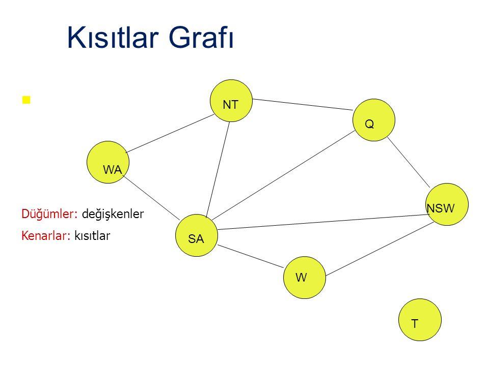 Kısıtlar Grafı NT Q WA NSW Düğümler: değişkenler Kenarlar: kısıtlar SA
