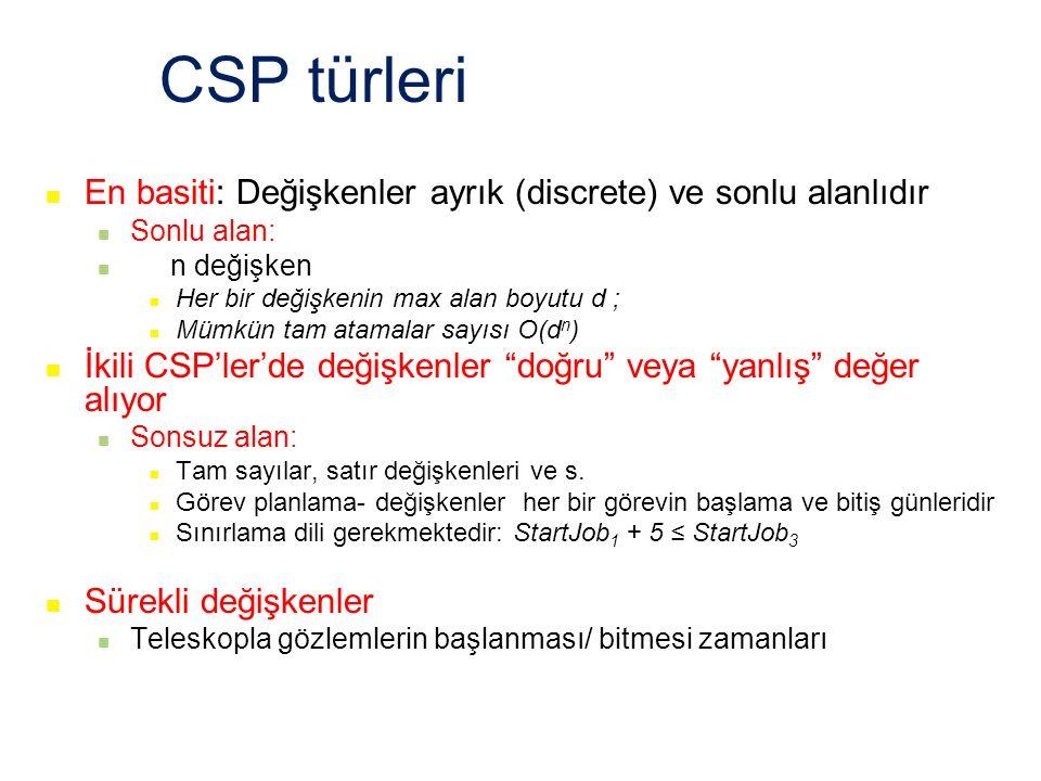 CSP türleri En basiti: Değişkenler ayrık (discrete) ve sonlu alanlıdır