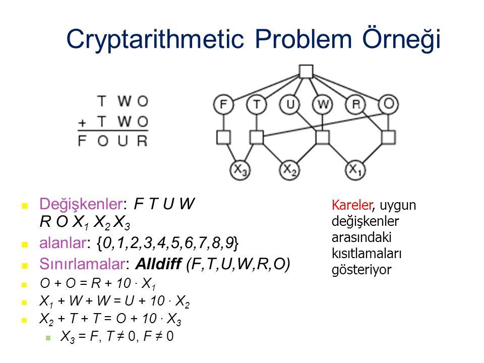 Cryptarithmetic Problem Örneği