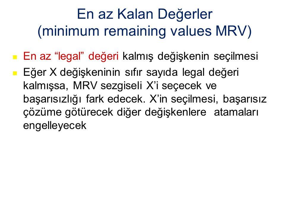 En az Kalan Değerler (minimum remaining values MRV)