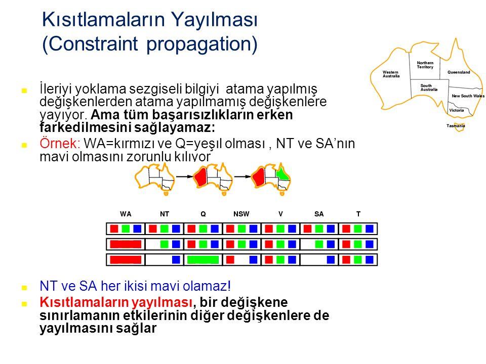 Kısıtlamaların Yayılması (Constraint propagation)
