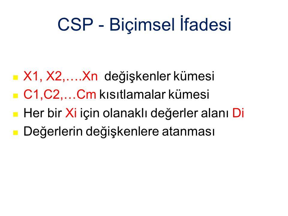 CSP - Biçimsel İfadesi X1, X2,….Xn değişkenler kümesi