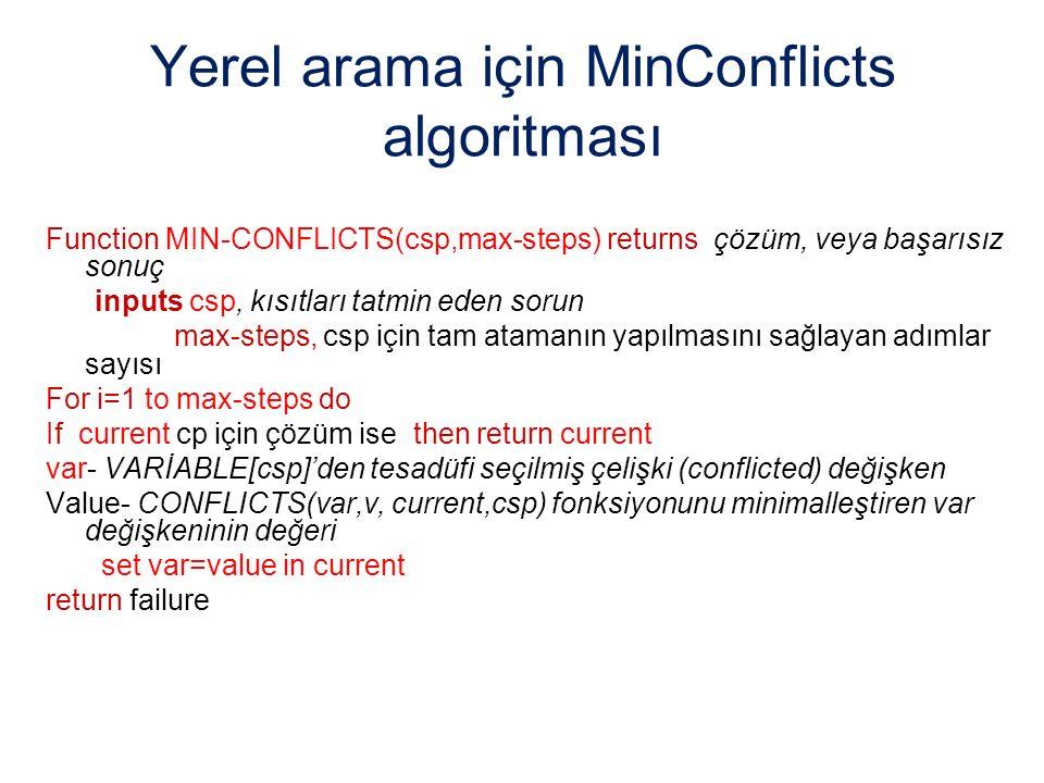 Yerel arama için MinConflicts algoritması