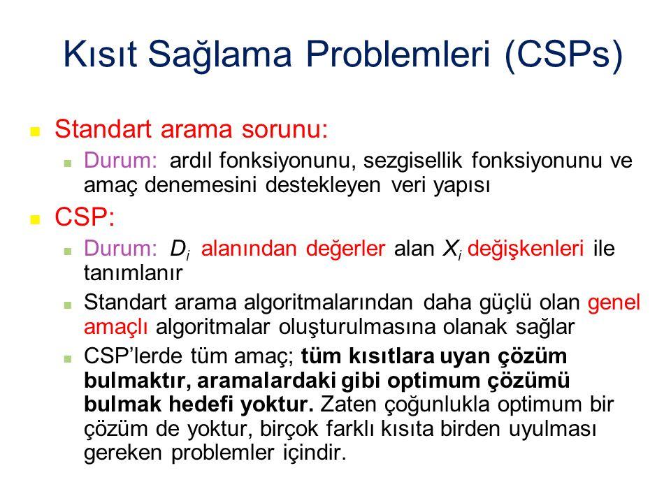 Kısıt Sağlama Problemleri (CSPs)