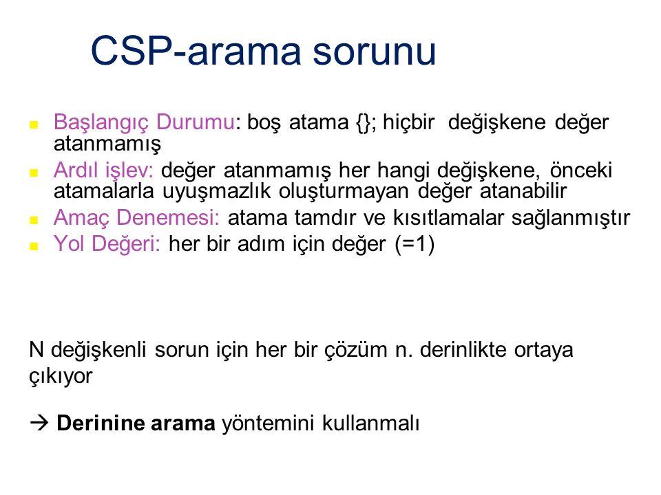 CSP-arama sorunu Başlangıç Durumu: boş atama {}; hiçbir değişkene değer atanmamış.